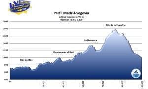 Perfil carrera 100km-madrid-segovia (fuente: Madrid-Segovia.com)
