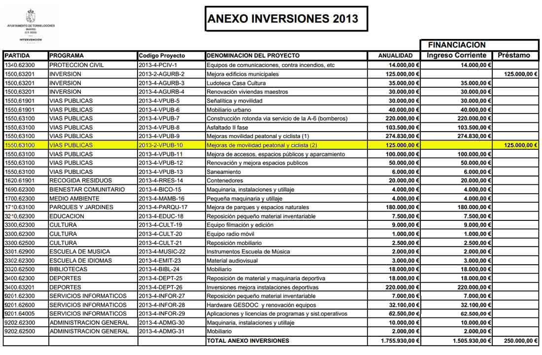 En amarillo, la partida del Anexo de Inversiones de los Presupuestos 2013 que los socialistas indican corresponde a la acera a la Berzosilla