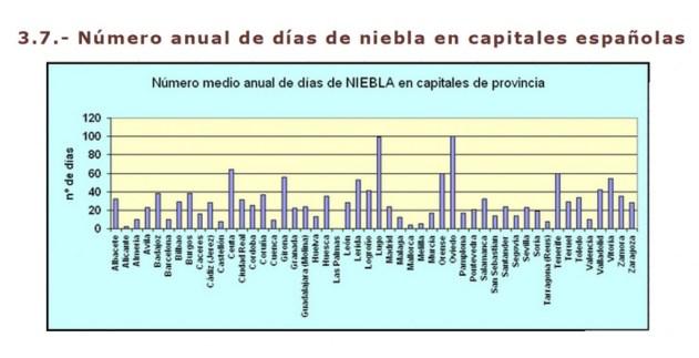 Número anual de días de niebla en capitales españolas (Fuente: http://javiersevillano.es/PrecipitacionMediaAnual.htm)