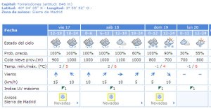 Pronóstico Torrelodones 17-01-2014 13h realizado por la AEMET