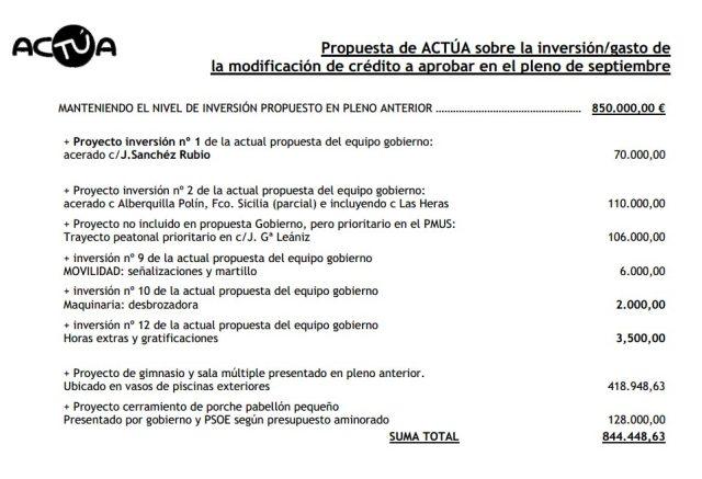 Propuesta de inversiones de acTÚa para el pleno de septiembre 2014