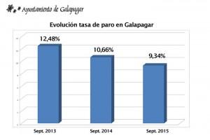 tasa-de-paro-Galapagar