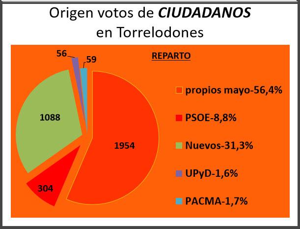 origen-votos-ciudadanos-12-