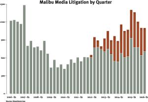 Bloomberg BNA - Malibu Media litigation by quarter