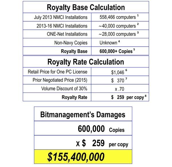 damages calculation