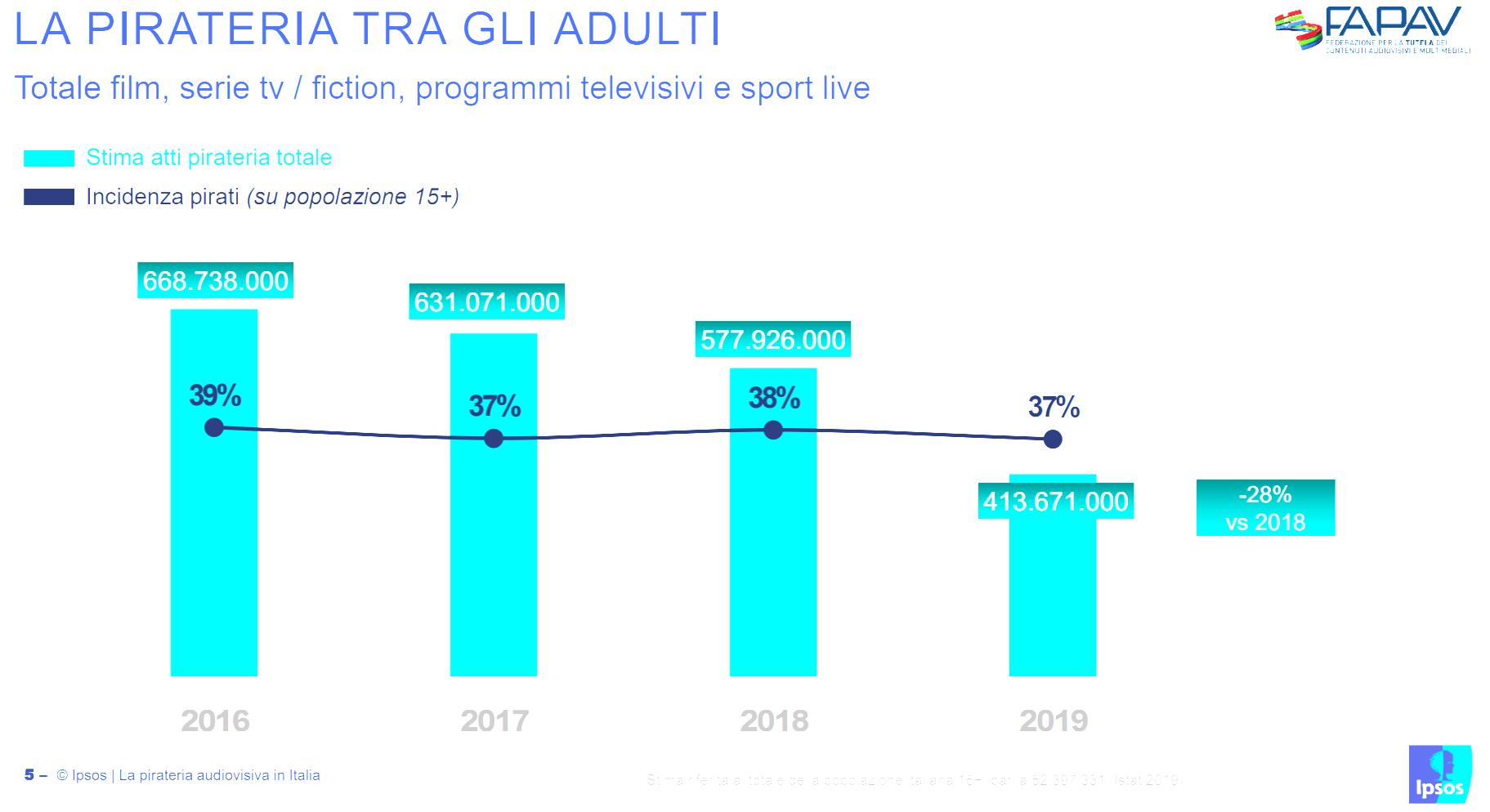 Italy Piracy Rates 2019
