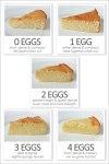Tojással vagy nélküle? Piskótasütés mennyi tojást használjak?