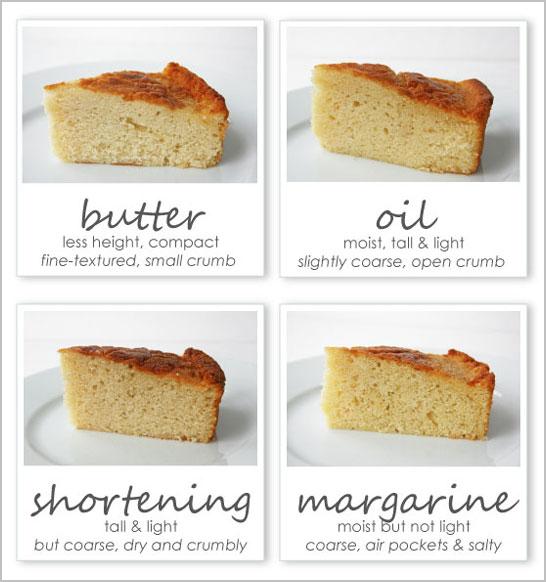 melyiket-hasznaljam-tortasuteshez-vaj-zsir-olaj