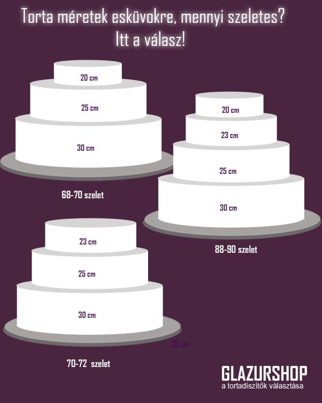 60 szeletes esküvői torta Mekkora tortát készítsek ha 102 szeletes tortát kérnek tőlem  60 szeletes esküvői torta