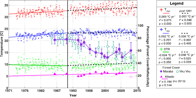 Figure 1: Weather, forest cover, and surface albedo (SAL) data from Marabá, Brazil. Forest cover begins to decrease between 1991 and 1994. Whereas before 1991, Tmin was increasing more quickly than Tmax in concordance with the global trend, after 1991 Tmin shows no strong trend while Tmax continues to rise. This change in slope is evident in the trends in DTR: before 1991, DTR was decreasing, but after 1991, DTR began to increase. SAL, calculated from Landsat imagery (Equation 2), trends positively but insignificantly with time. The 2013 SAL data point was rejected because the Landsat imagery was not appropriately normalized. Deforestation and SAL data are from within 100 km of Marabá. Also included is forest cover with time within 100 km of Viru Viru. Thus, it is not Tmax but Tmin that responds more strongly to deforestation, constituting most of the change in DTR.