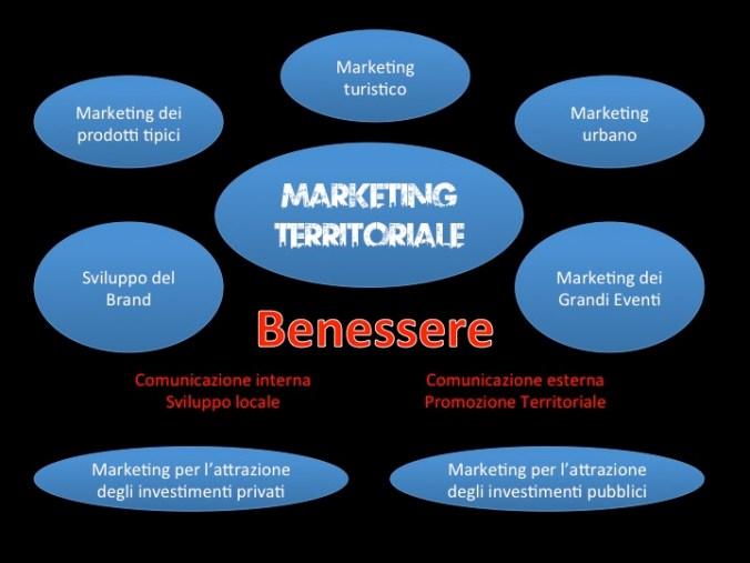 Le componenti del Marketing Territoriale