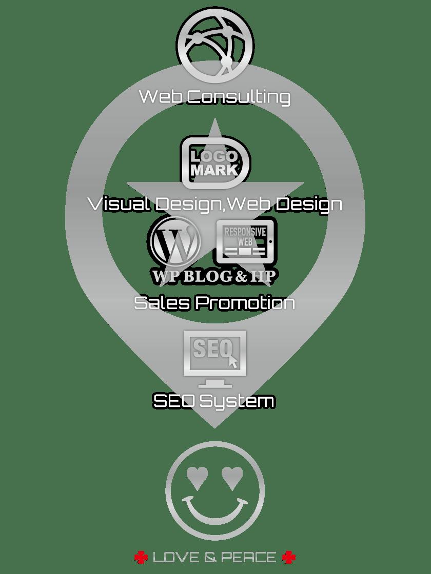 SOLUTION CHART【TORU CHANG DESIGN】ネット集客・サロン集客|WordPressブログ・ホームページ・WEB・HP制作|ロゴマーク|Google/SEO対策|アメブロ活用