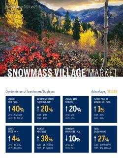 Snowmass Village Condomininiums, Townhomes, Duplexes, Real Estate Market 3rd Quarter, 2019