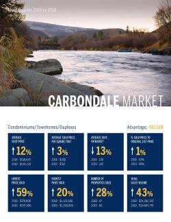 Carbondale Condomininiums, Townhomes, Duplexes, Real Estate Market 3rd Quarter, 2019