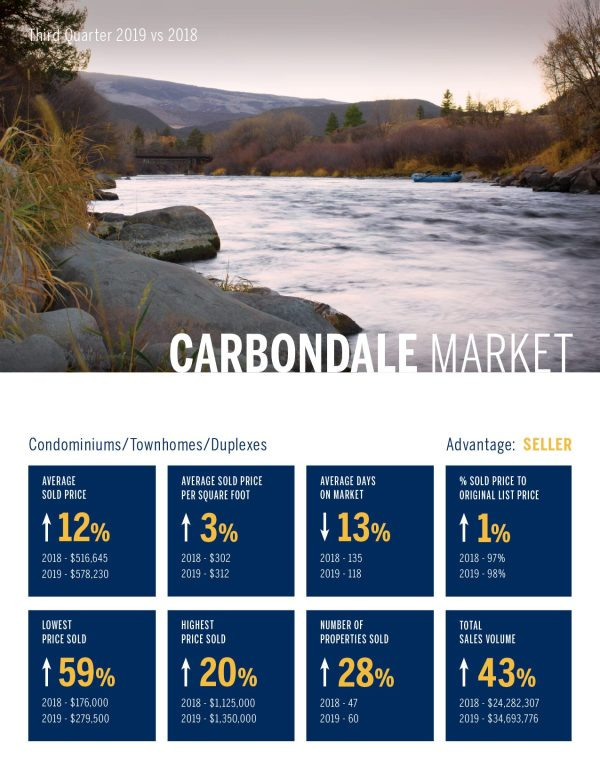 Carbondale Condomininiums, Townhomes, Duplexes, Real Estate Market 3rd Quarter, 2019