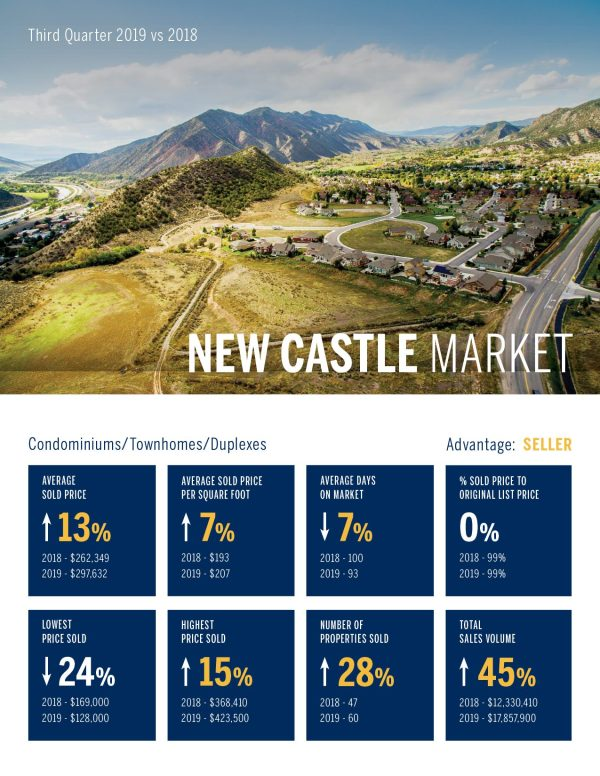 New Castle Condomininiums, Townhomes, Duplexes, Real Estate Market 3rd Quarter, 2019