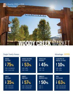 Woody Creek Single Family Home Real Estate Market 3rd Quarter, 2019