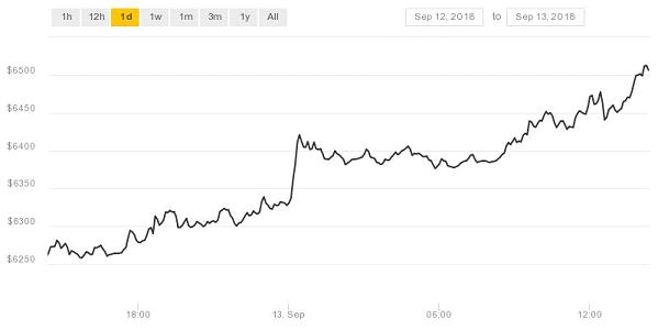 Ethereum Cryptocurrency Graph source Coindesk