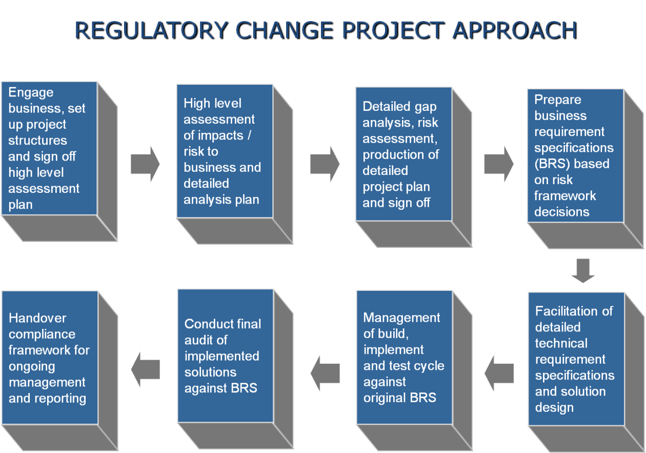 Regulatory Change Project Approach