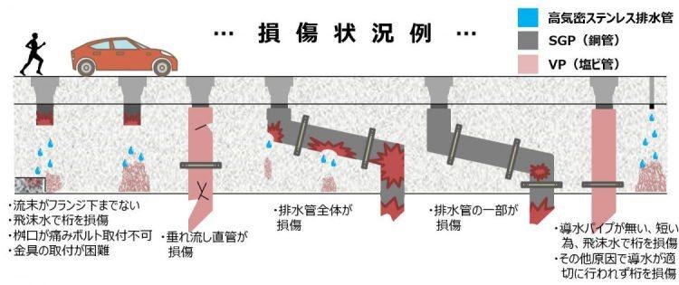 橋梁用排水管 損傷例