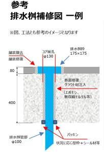 橋梁排水桝 歩掛例(イメージ)