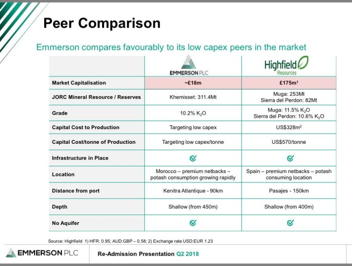 EML peer comparison
