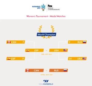 Medal Matches Women Fina Budapest 2017