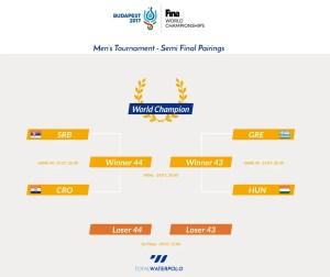 Semi Finals Pairings Budapest 2017