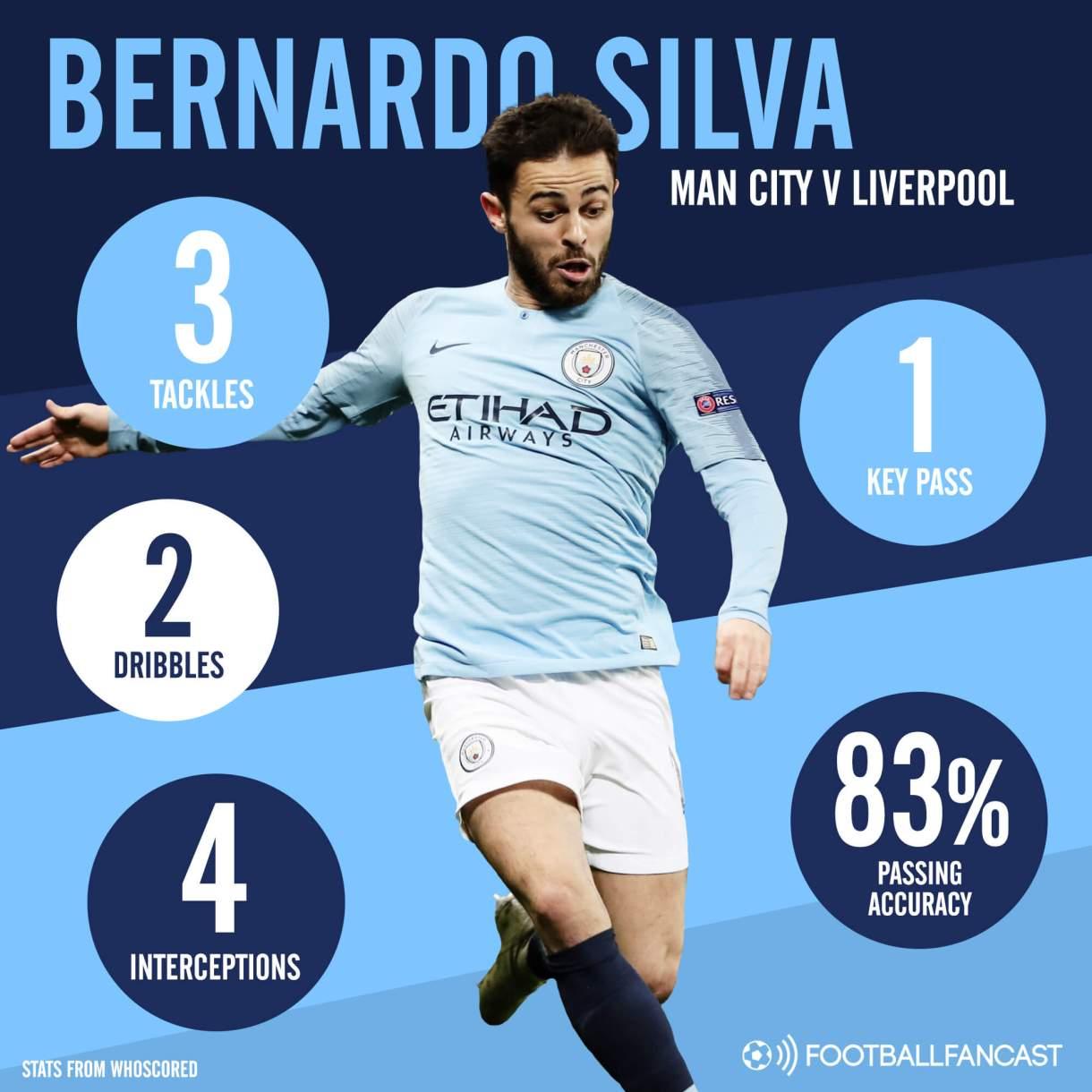 Bernardo Silva Manchester City Liverpool Premier League Tactical Analysis