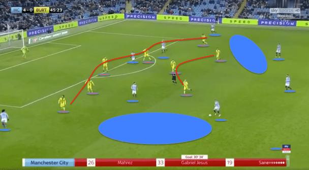 Manchester City Burton Albion EFL Cup Tactical Analysis Statistics
