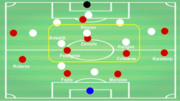 Roma Torino Tactical Analysis
