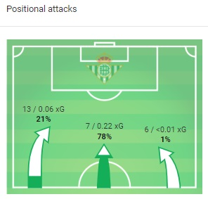 Real Betis Real Madrid La Liga Tactical Analysis Statistics