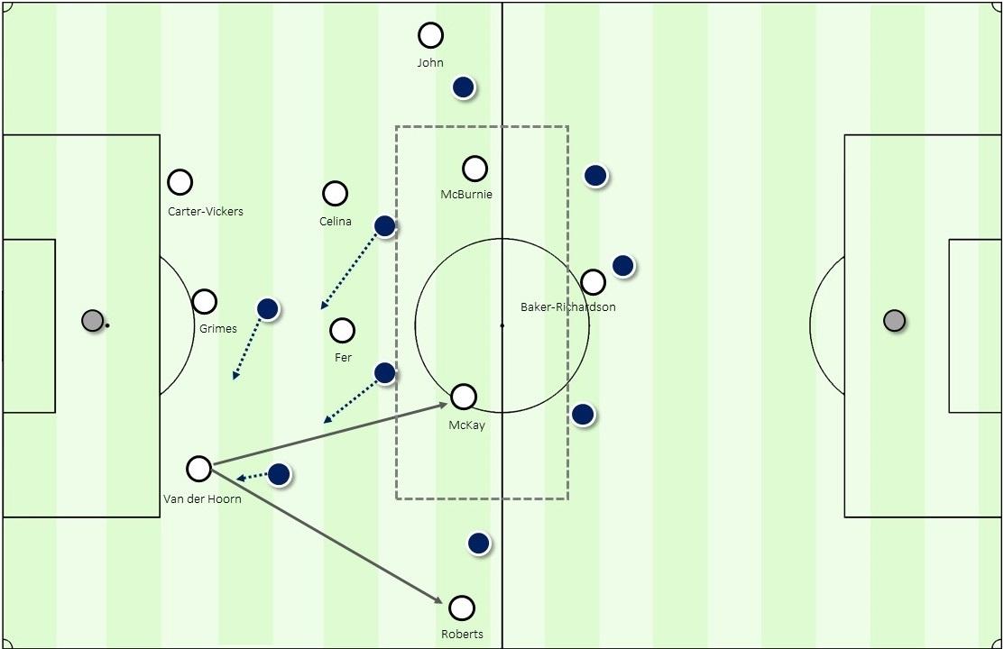 FA Cup 2018/19: Swansea City vs Gillingham Tactical Analysis Statistics
