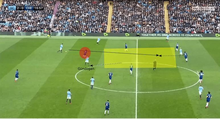 Premier League Manchester City Chelsea Tactical Analysis Statistics