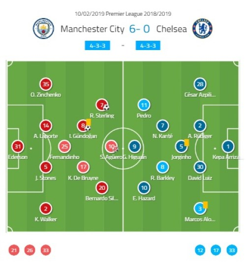 Manchester City Chelsea Premier League Tactical Analysis