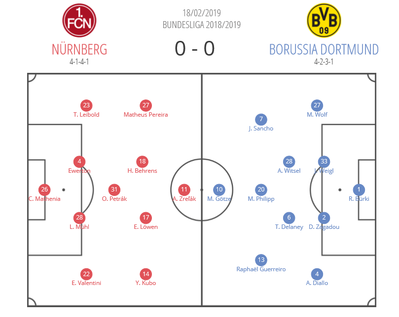 FC Nürnberg Borussia Dortmund Bundesliga Tactical Analysis Statistics