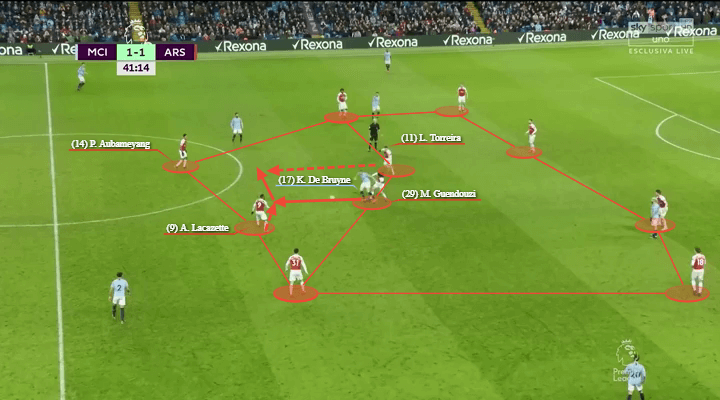 Manchester City Arsenal Premier League Tactical Analysis Statistics