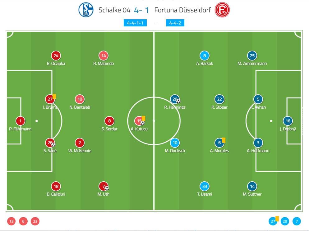 schalke-fortuna-dusseldorf-dfb-pokal-tactical-analysis-statistics