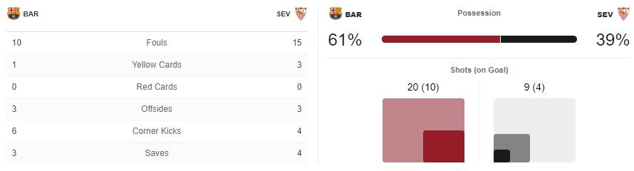 Barcelona Sevilla Tactical Analysis Statistics
