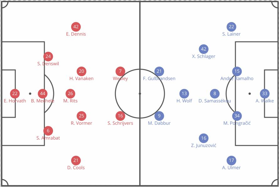 Red Bull Salzburg Club Brugge UEFA Europa League Tactical Analysis Statistics