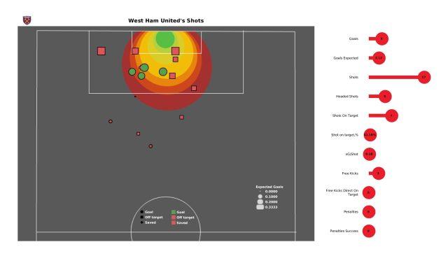 Premier League 2021/22: West Ham vs Leicester - stats - Page 25 of 25