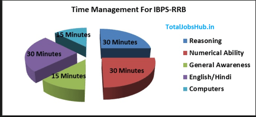ibps-rrb-time-management