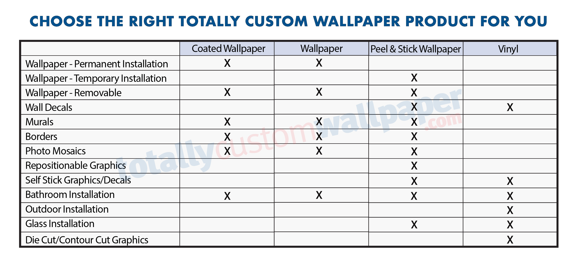 Choose The Right Wallpaper Product For You Totally Custom Wallpaper