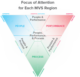 relationship awareness