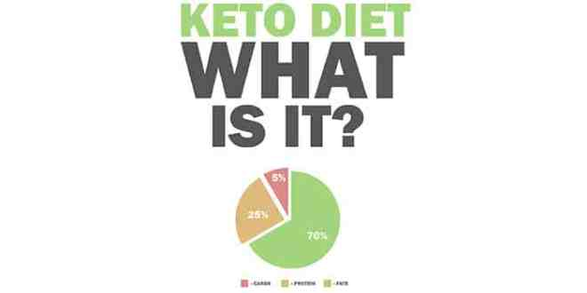 Get Significant Health Benefits from a Keto Diet
