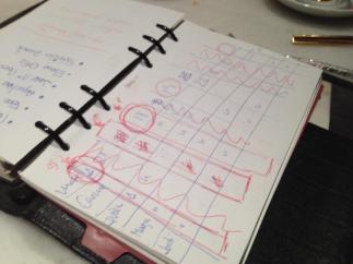 La llibreta de les anotacions