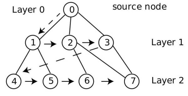 breadth first search - graph traversal