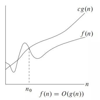 Big-O Notation figure, worst case