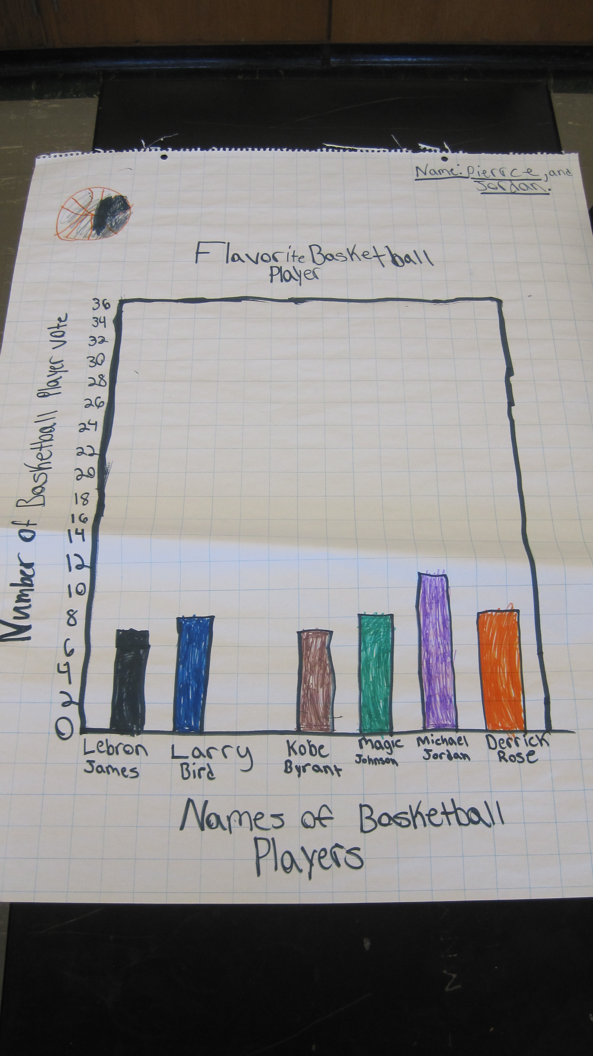 Group Graphing Project