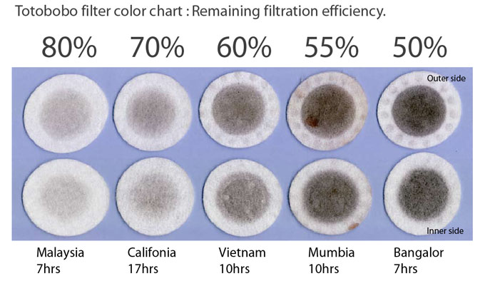 Totobobo filter color chart and remaining effectiveness